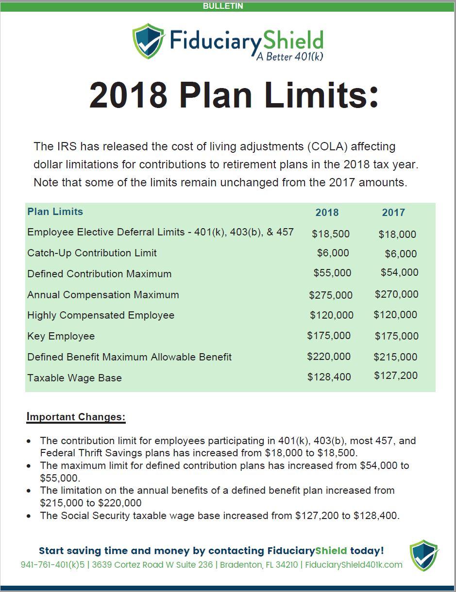2018 Plan Limits, Fiduciary Shield, 401k